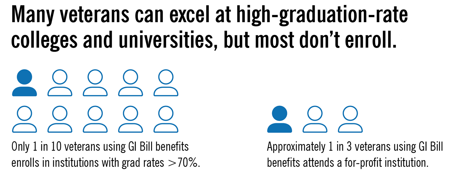 College Board To Offer More >> Improving Opportunities For Veterans Ithaka S R