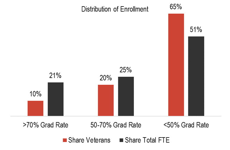 Grad Rate Rise For Special Education >> Enrolling More Veterans At High Graduation Rate Colleges And