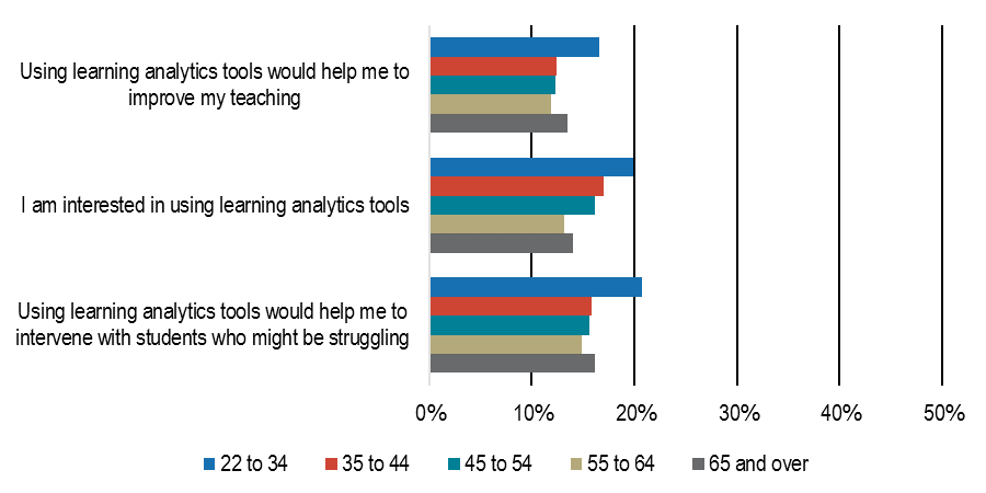 learning analytical tools by age