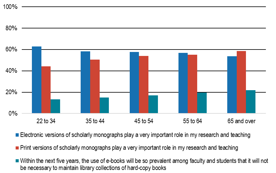 ebooks among age